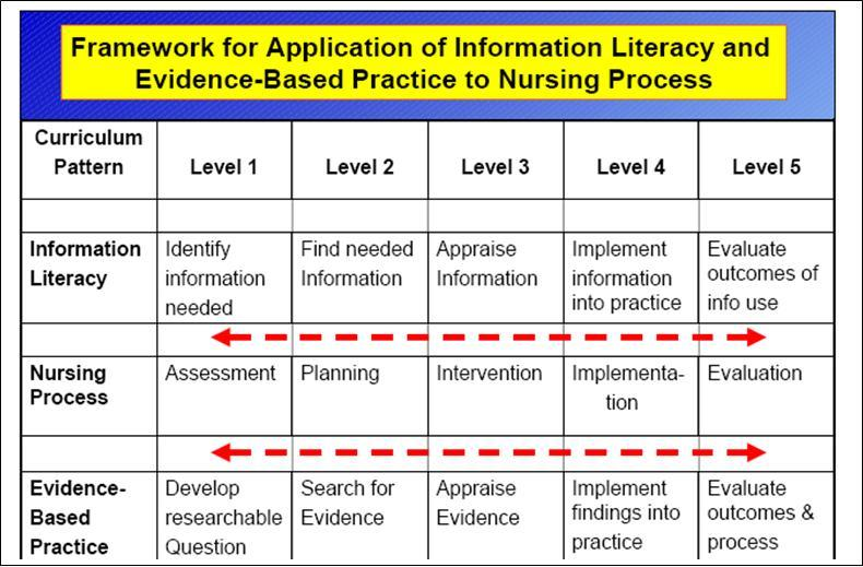 nursing information literacy The development of support for a more research-based approach to care has created the imperative for nursing education to tackle the issue of information literacy.